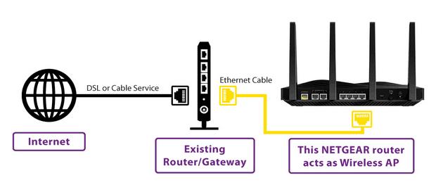 Setup Netgear Nighthawk R700P Router routerlogin.net