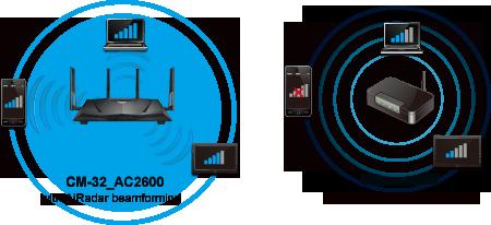 Setup the Router.asus.com CM-32 AC2600 Router