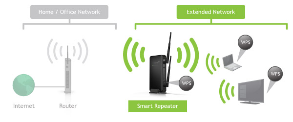 Steps for Amped wireless setup