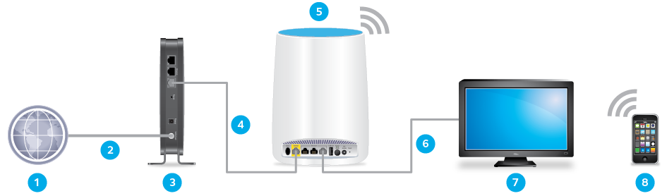 Setup the Netgear Orbi Router